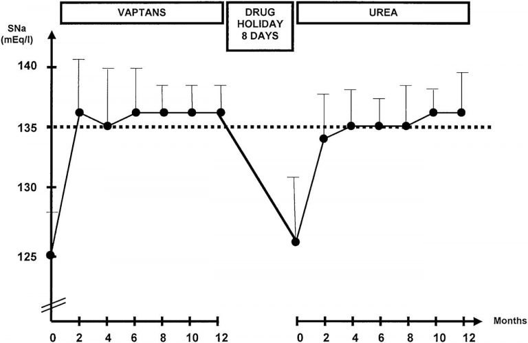 Is Urea Safe for Long term Use?